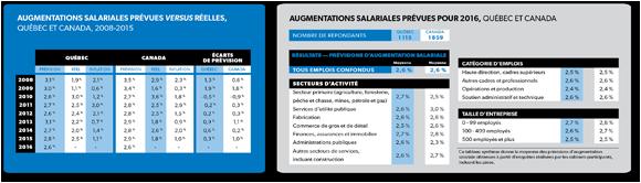 Prévisions salariales 2016