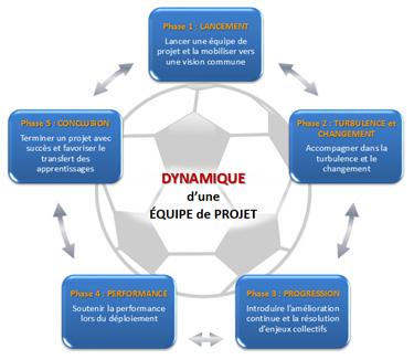 Dynamique d'une équipe de projet
