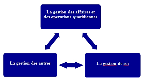 Modèle des éléments de gestion essentiels en période de turbulence