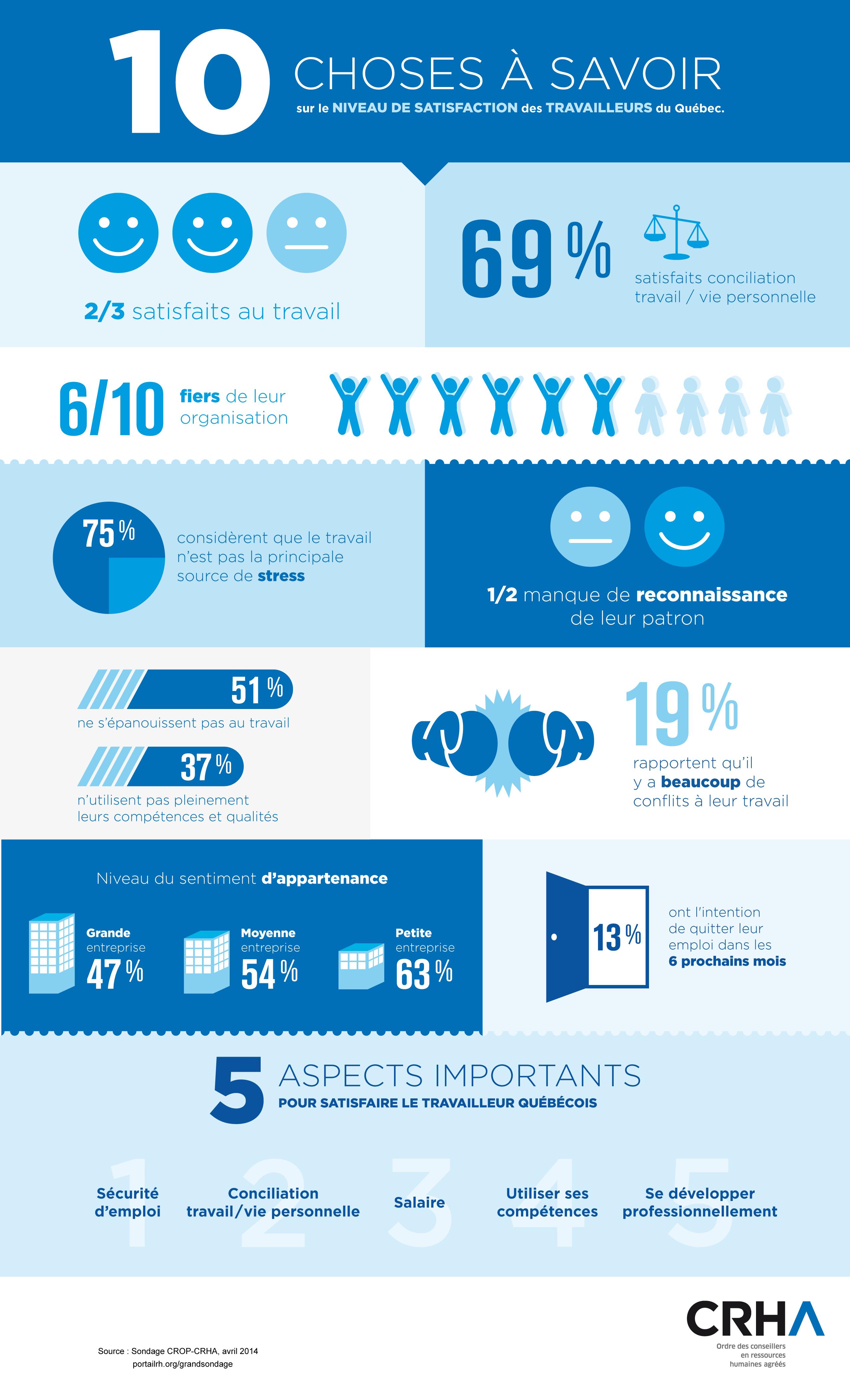 Infographie - Dix choses à savoir sur le niveau de satisfaction des travailleurs du Québec